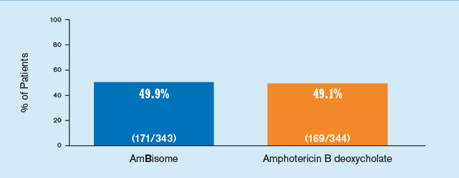 Empiric treatment: AmBisome vs amphotericin B deoxycholate